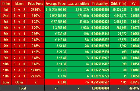 Eurojackpot System Auszahlung