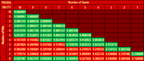 Keno Odds Chart