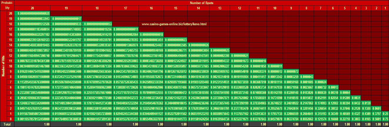 Keno Payout Calculator