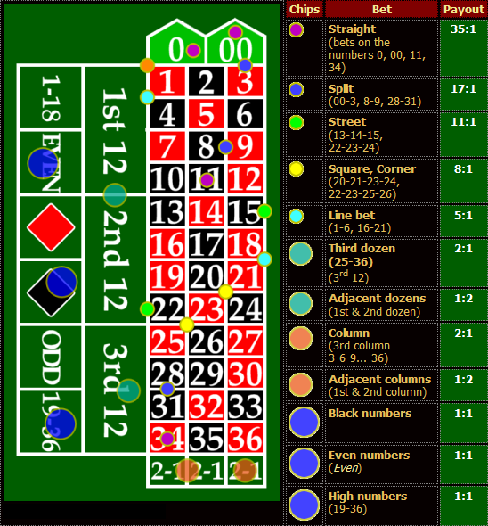 american roulette betting strategies