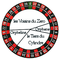 Roulette tiers cylindre gambling licensing advice limited