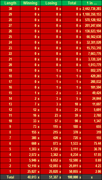 Roulette record of successive red spins